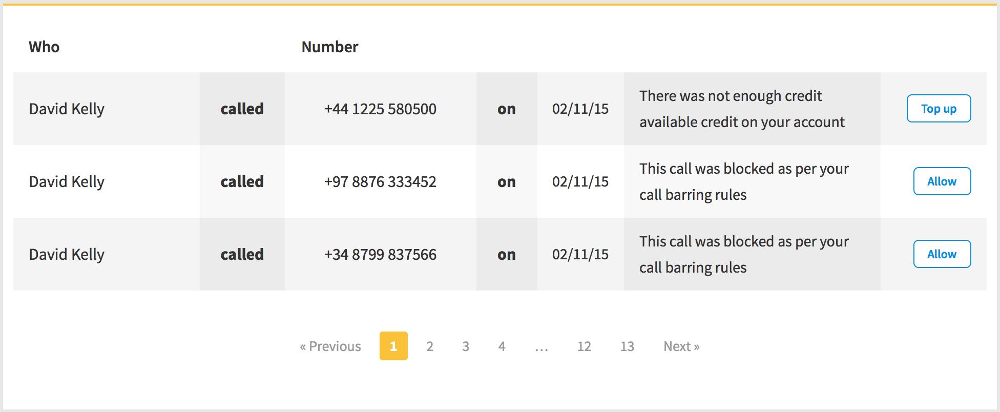 Blocked Calls