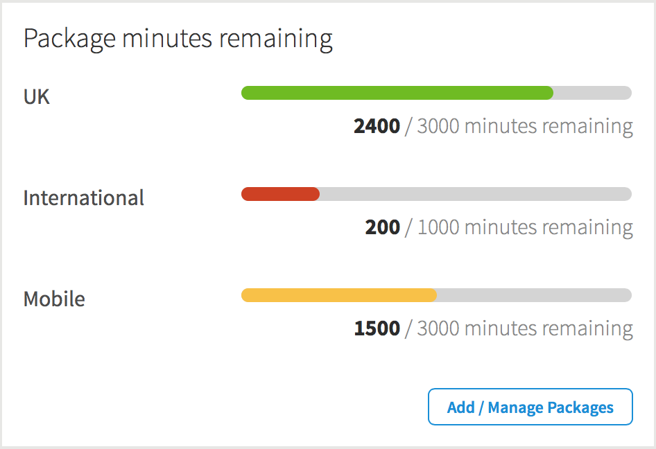Remaining Minutes